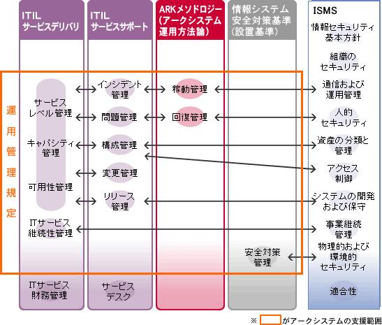 運用管理規定とITIL、ISMSの位置づけ